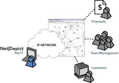 NetDepict Say it with Visio